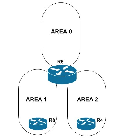 ospf-areas2