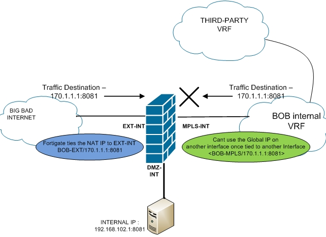 Security – Routing-Bits