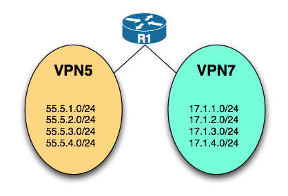 VRF-lite route leaking – Routing-Bits