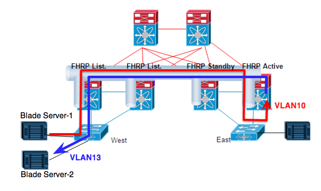 Cisco OTV (Part II) – Routing-Bits
