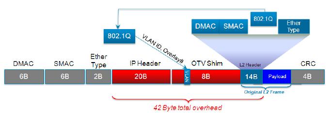 Cisco OTV (Part I) – Routing-Bits