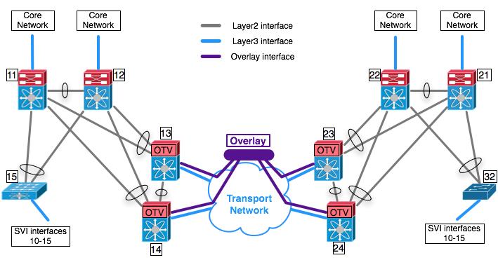 Cisco OTV (Part III) – Routing-Bits