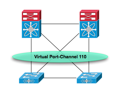 Load-Sharing across ASICs – Routing-Bits